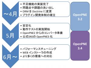 openpne3_roadmap1