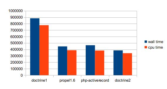 処理速度の比較グラフ