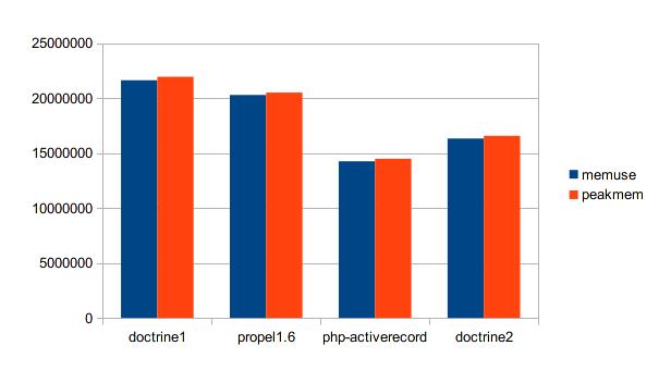 メモリ使用量の比較グラフ