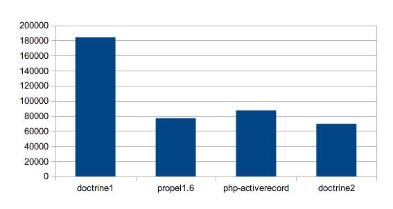 Function call数の比較グラフ